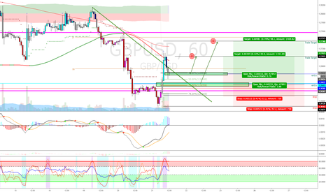 GBPUSD: GBPUSDL Maybe More push Up