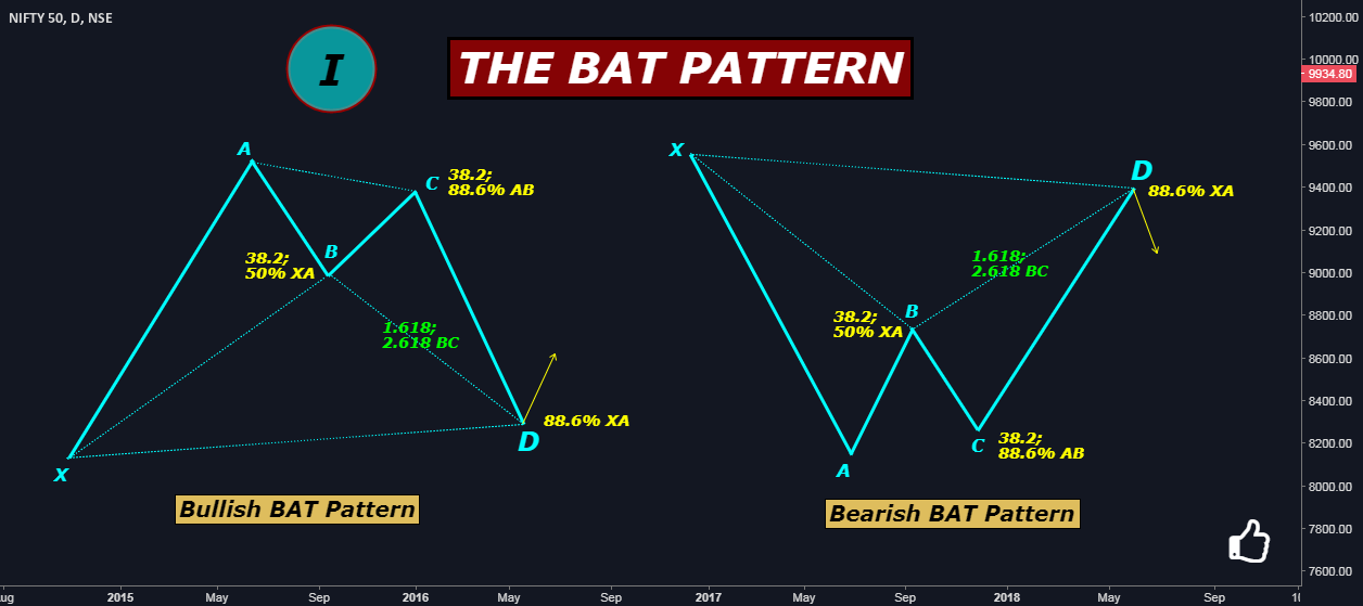 THE HARMONIC PATTERNS SERIES I: THE BAT PATTERN