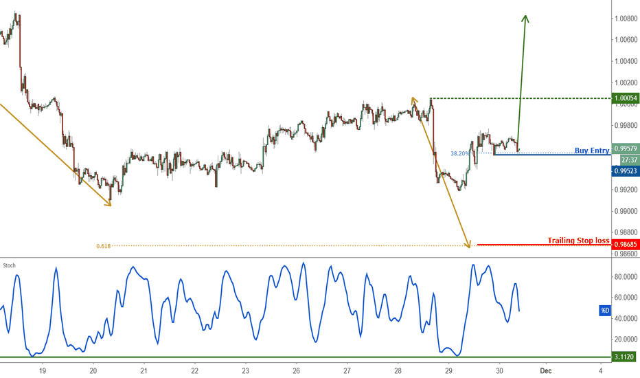 USDCHF: Possible trend shift in USDCHF – going long