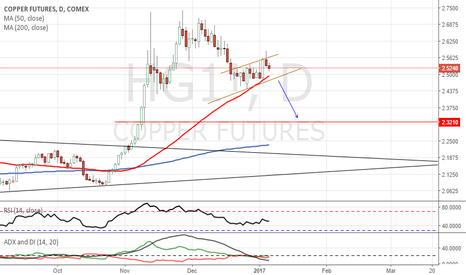 HG1!: Break out and Short Copper
