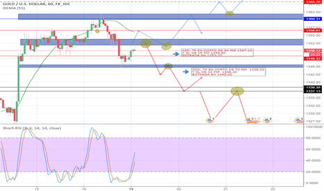XAUUSD: POSIBLE MOVIMIENTOS EN XAUUSD