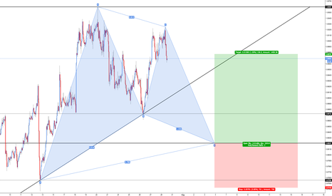 AUDCAD: AUD/CAD - Bullish Gartley