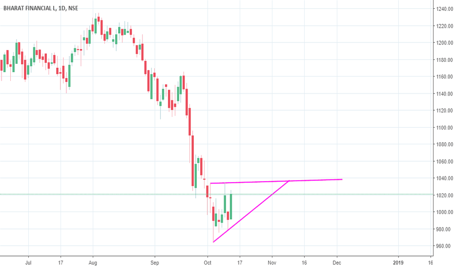 BHARATFIN: ascending triangle breakout bharatfinance