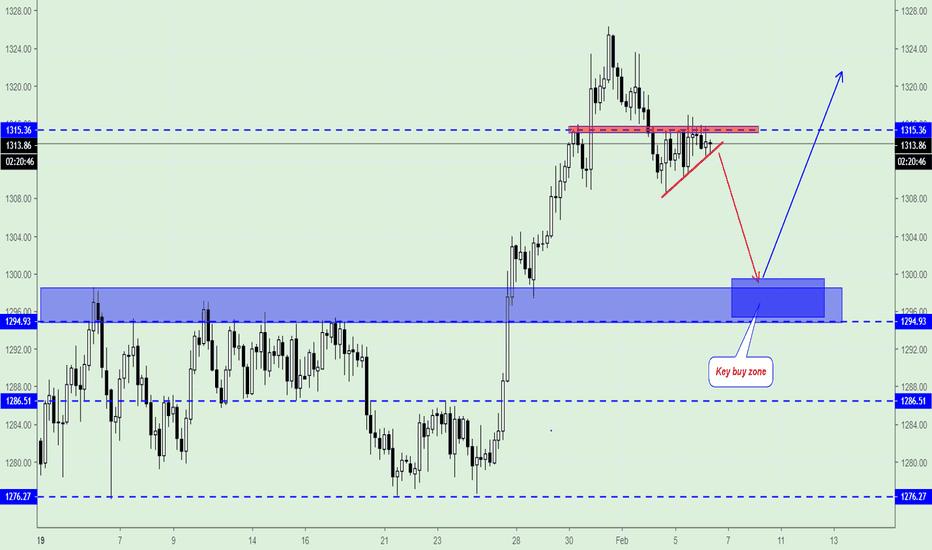 GOLD: Gold, (XAU/USD) Trading Plan.