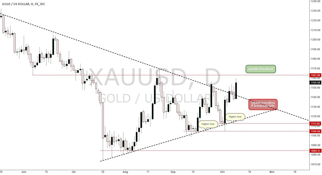 Gold/USD Symmetric Triangle