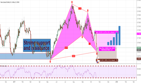 NZDUSD: Buy NZD/USD Bat pattern+Strong support and resistance