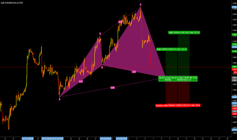 GBPUSD: Cypher Advanced Pattern
