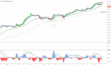 DJY0: DJIA Retracement