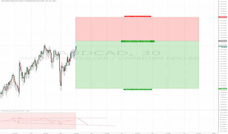 AUDCAD: USDCAD. 1.01978 Sell limit