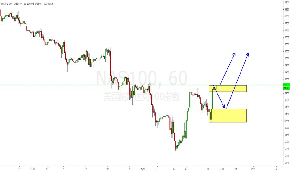 NAS100: 技术面:美股涨离熊市区域,短期或开启反弹!