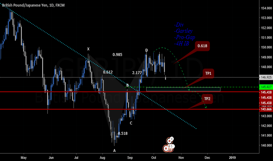 GBPJPY: 4 Confluence
