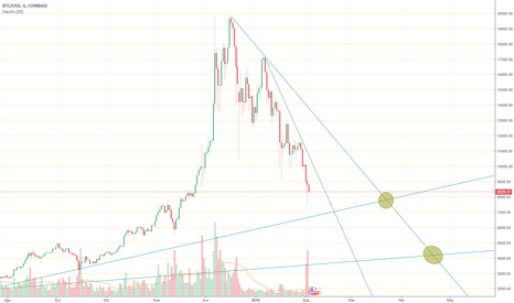 BTCUSD: Back to the safe port
