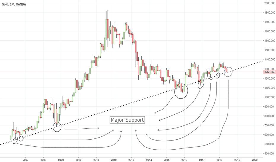 XAUUSD: XauUsd : Approaching Bottom!
