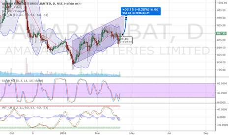 AMARAJABAT: Buy Amara Raja Batteries in trend channel