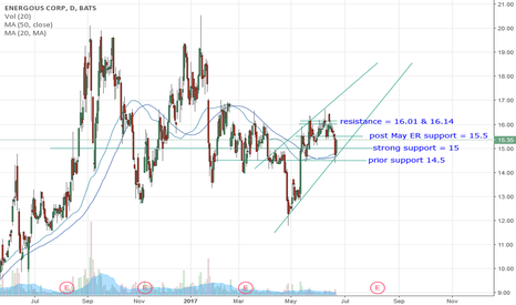 WATT: WATT support, resistance + trend lines (beginner)