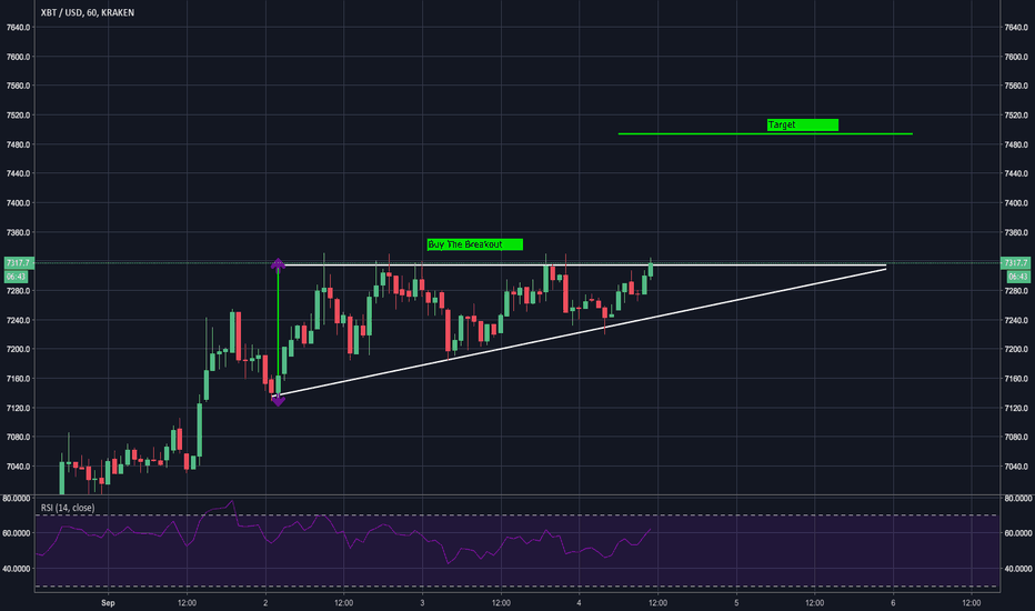 XBTUSD: Ascending Triangle in Bitcoin