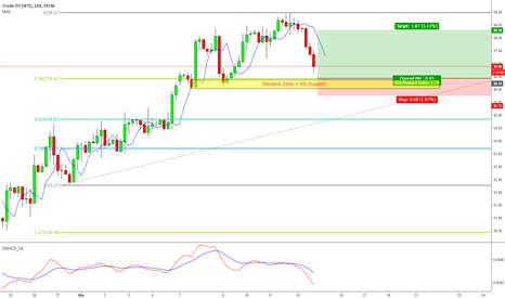 USOIL: Wait for Long on Oil (WTI)