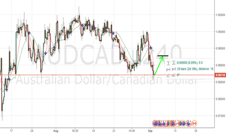 AUDCAD: AUDCAD LONG OPPORTUNITY H4