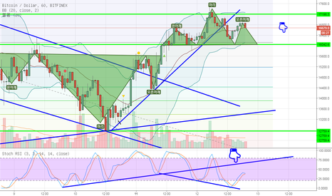 BTCUSD: BTC shows small H&S patterns