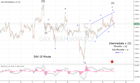 DAX: DAX Completes Secondary Peak of Bear Market
