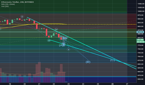 ETHUSD: End of the ETH corrective wave pattern