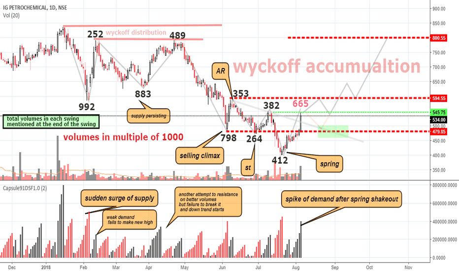 IGPL: wyckoff accumualtion