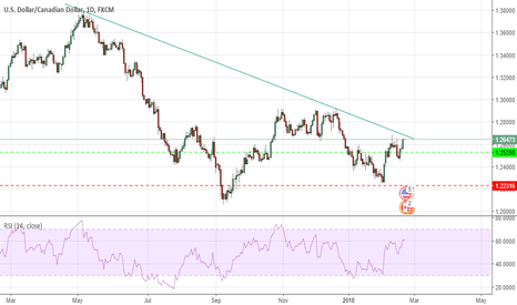 USDCAD: watching carefully usd/cad