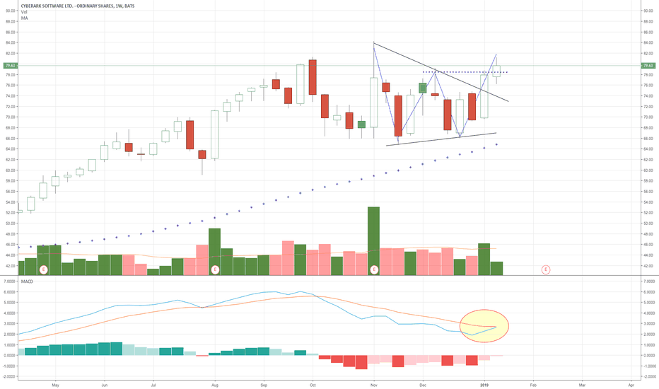 CYBR: Kissing MACD ready to move this higher