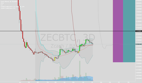 ZECBTC: ZCash OTE?