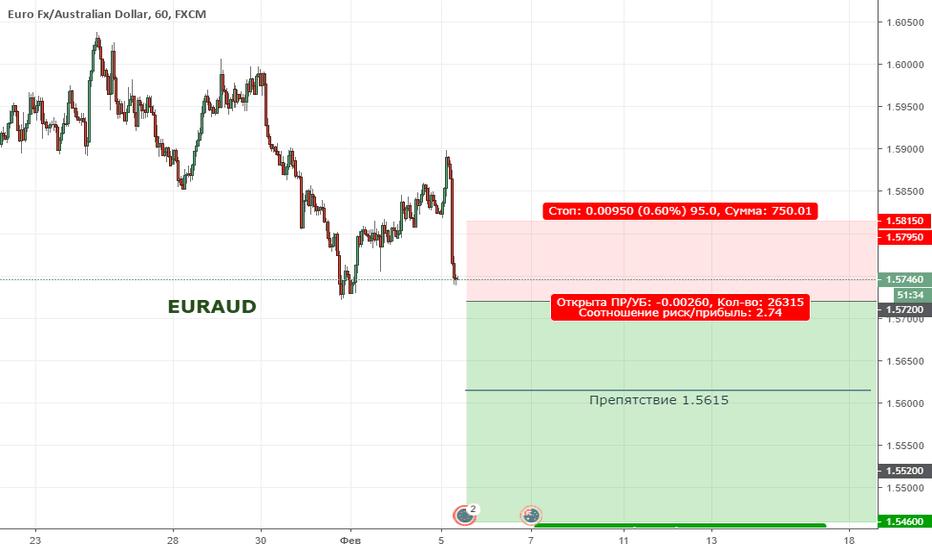 EURAUD: EURAUD. Цена формирует нисходящую тенденцию
