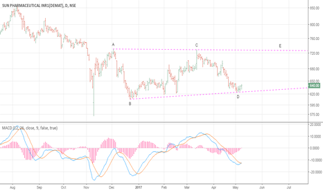 SUNPHARMA: Sun Pharma : Moving Towards 725?