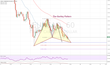 EURCAD: The Gartley Pattern