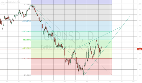 GBPUSD: GBPUSD-Downtrend reversal spotted (Ascending Triangle formation)