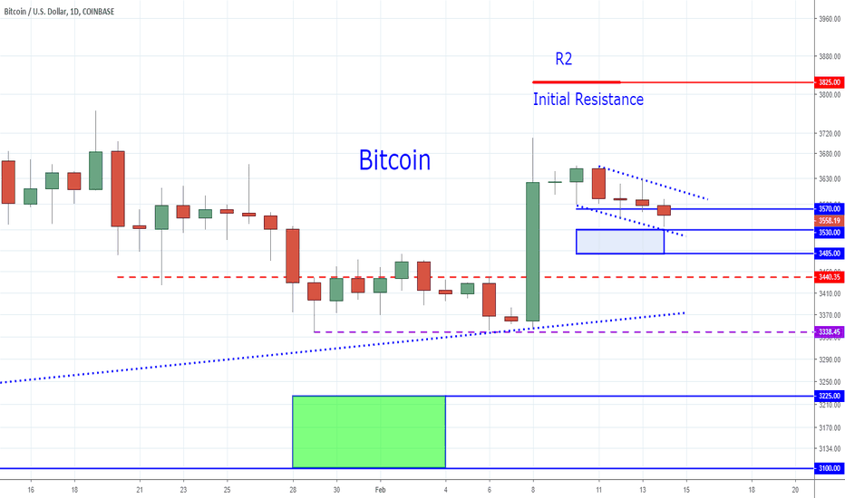 BTCUSD: Bitcoin - Finding The Perfect Entry Price for Your Pet Rock