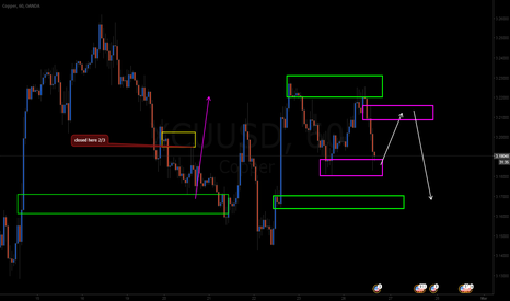 XCUUSD: reversed it let s see if i can get into the short again