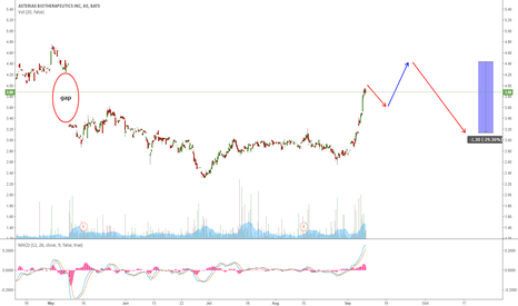 AST: AST FILLING THE GAP BEFORE THE WAVE DOWN?