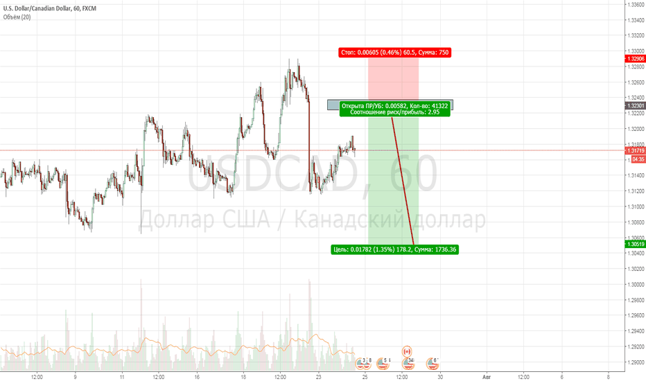 USDCAD: USDCAD,H1,Short, 1-2-3 + Option level + Weekly Point Control