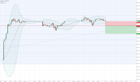 GRXEUR: GER30 - DayTrading - SELL STOP ( 2% Risk )