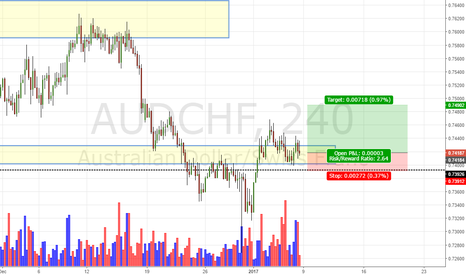 AUDCHF: Aud/Chf Daily Update (8/1/17)
