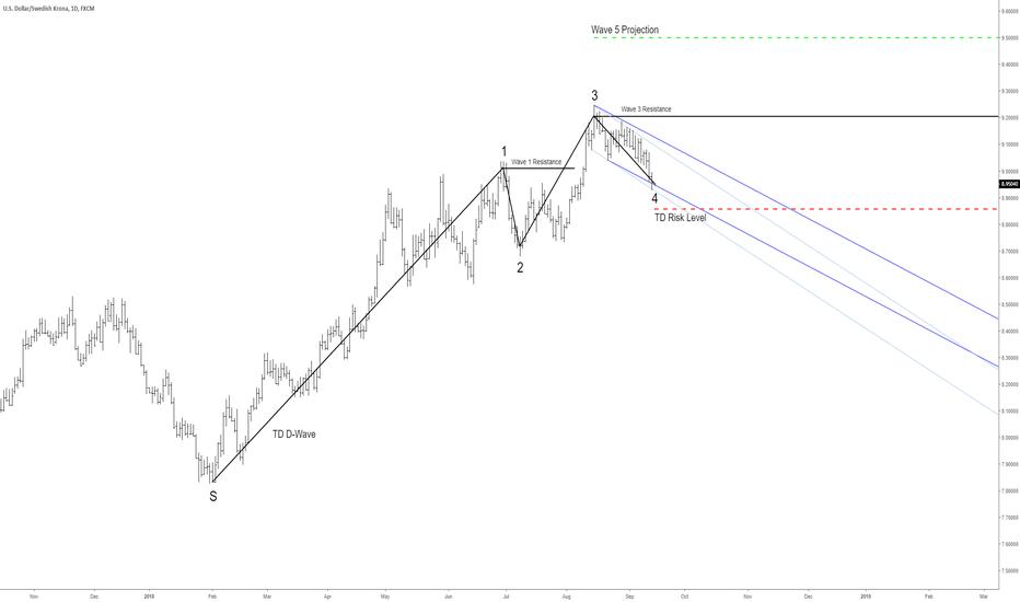 USDSEK: USD/SEK - Moving Higher?