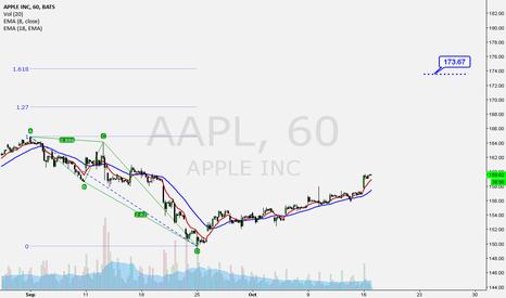 AAPL: Long