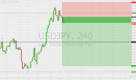 USDJPY: Shorting now on USD/JPY