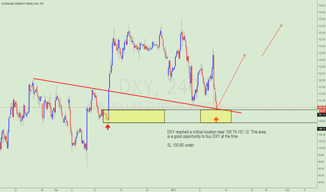 DXY: BUY DXY