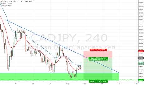 CADJPY: CADJPY can be possible SHORT!