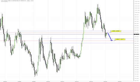DXY: DXY monthly ICT breaker failed to hold support