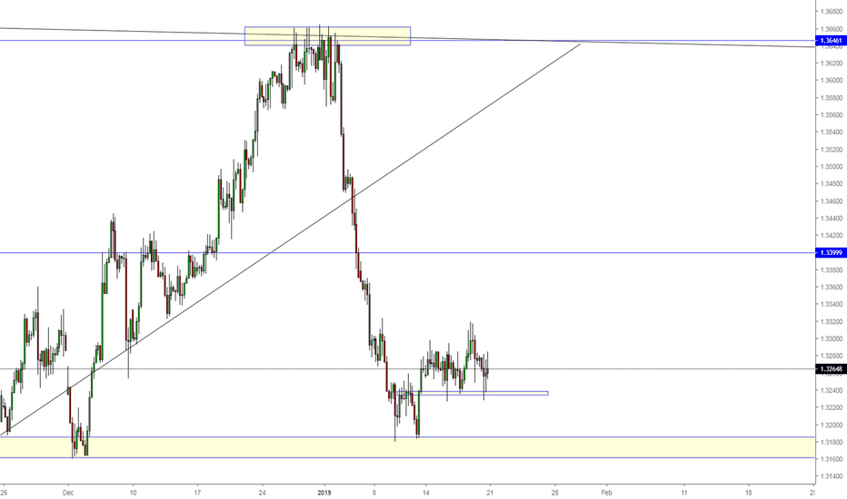 USDCAD: USDCAD could go for retest on Daily TF