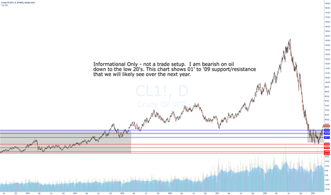 CL1!: Oldies but goodies - Crude Oil support/resistance