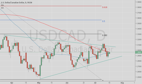 USDCAD: Waiting and waiting