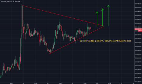 ZENBTC: ZEN WEDGE , GOOD BUY