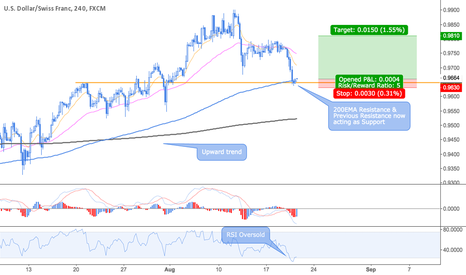 USDCHF: USDCHF Long Opportunity